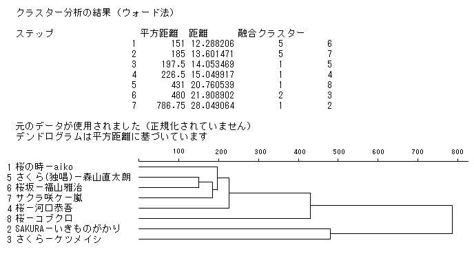 クラスター分析の結果