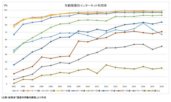 年齢階層別インターネット利用率の図です。詳細は添付のPDF内の表をご確認ください。